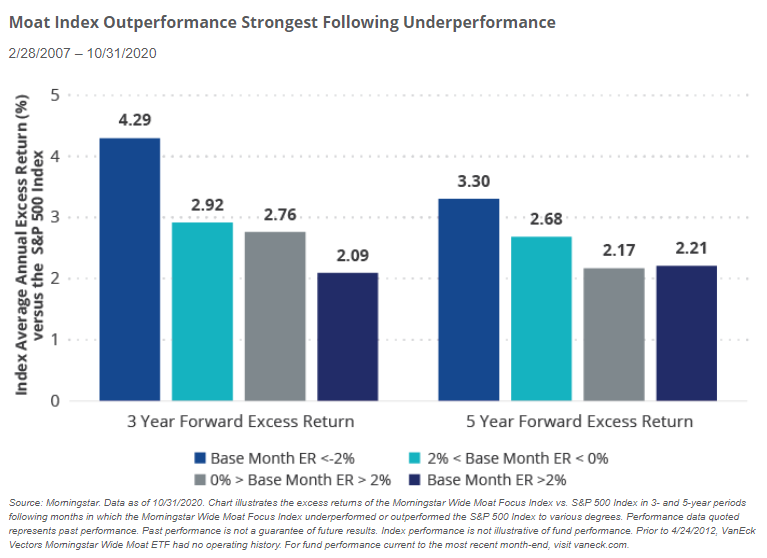 Moat Index Outperformance