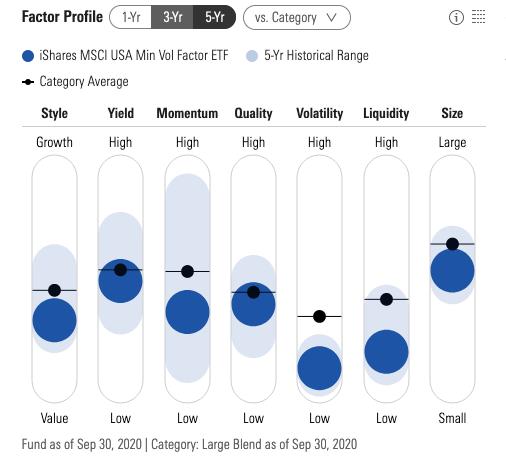 """More Volatility? No Problem For The """"USMV"""" ETF 1"""