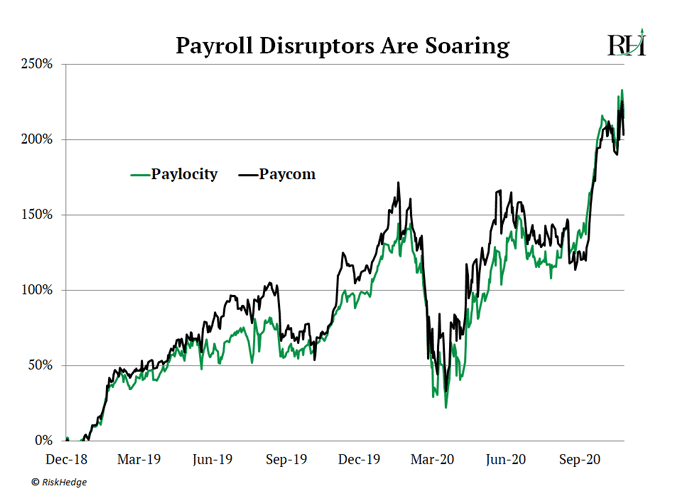 Payroll Disruptors Are Soaring