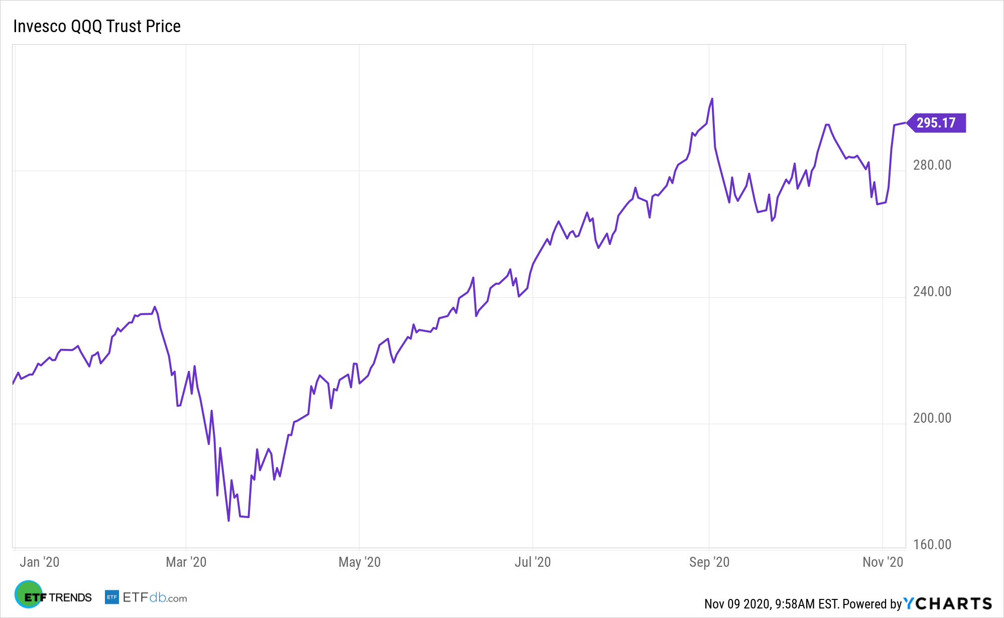 QQQ YTD Performance