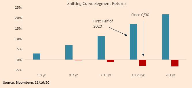 Shifting Curve Segment Returns