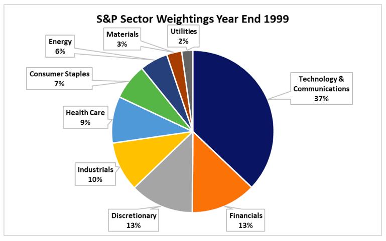 Source: Historical S&P Sector Weightings, SeekingAlpha