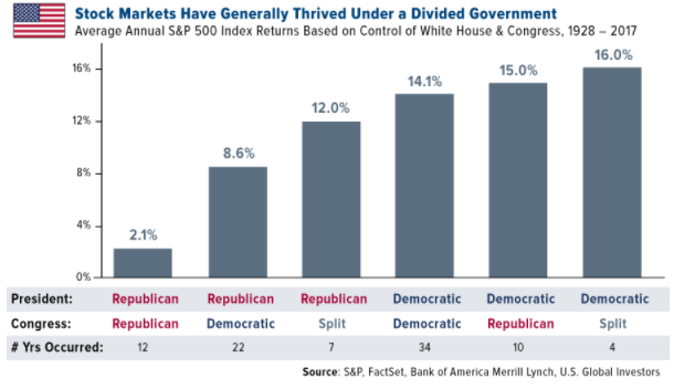 Stock Markets Have Generally Thrived Under Divided Government