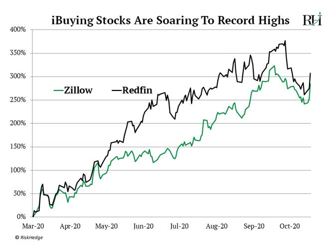 iBuying Stocks Are Soaring