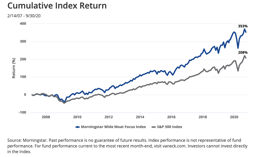 As Global Economy Recovers, Get MOAT Exposure With This ETF 1