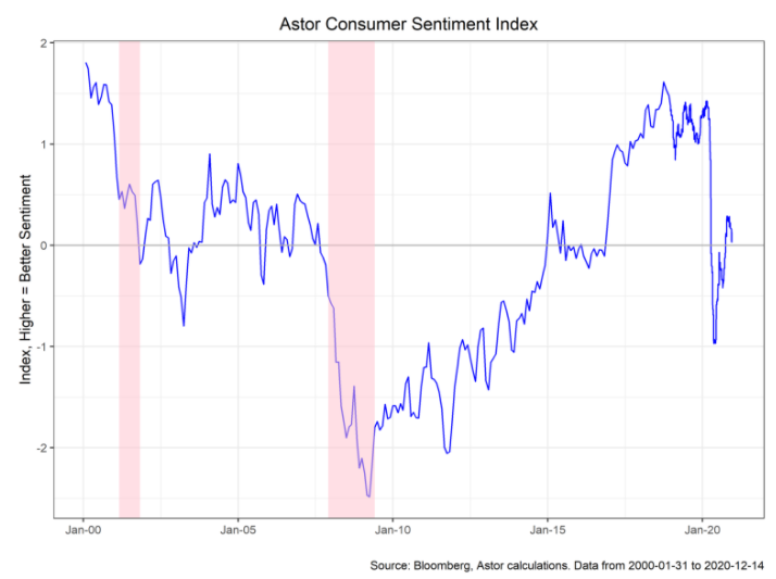 Astor Consumer Sentiment Index