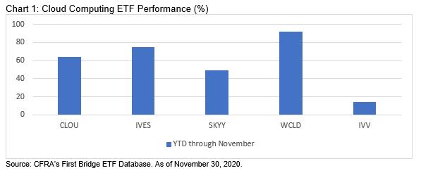 Chart 1 Cloud Computing ETF Performance