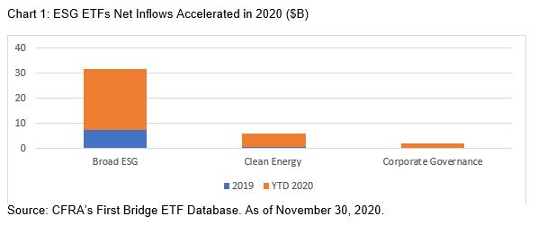 Chart 1 ESG ETFs Net Inflows
