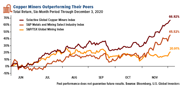 Copper Bull Run Figure 3