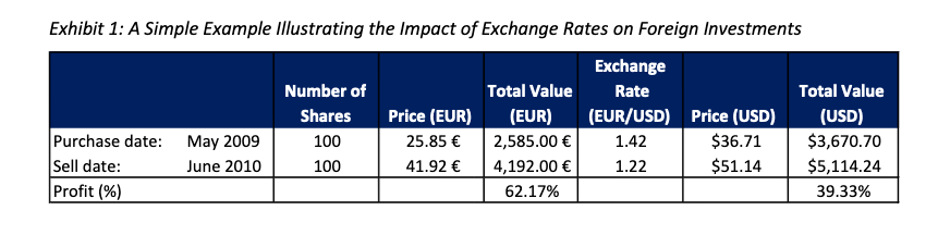 DBEM and The Benefits of Currency Hedging in Emerging Markets