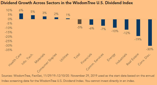 Dividend Growth Across Sectors