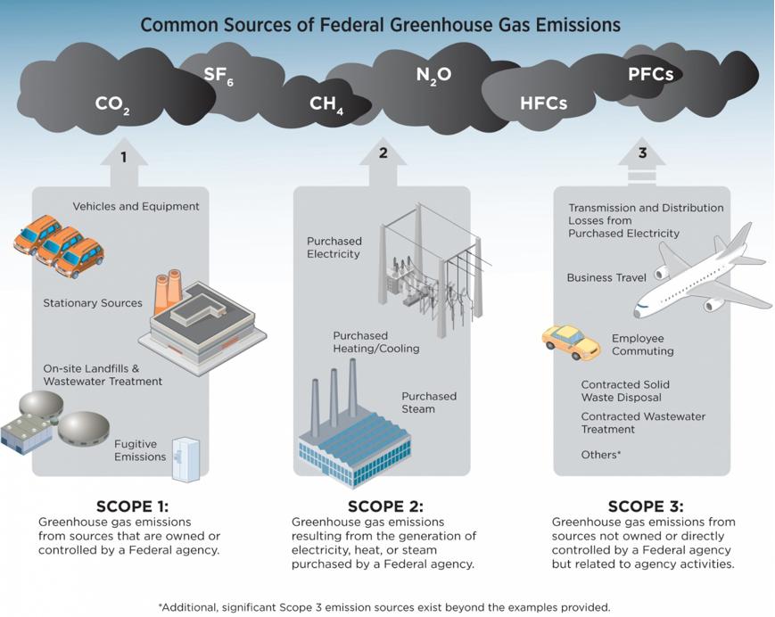 ESG Case Study Figure 3