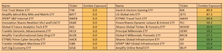 ETF Playlist Figure 2