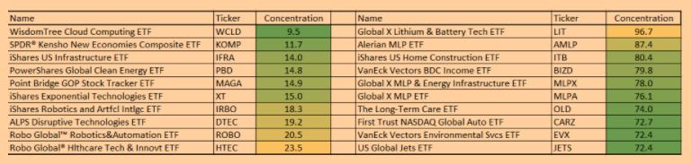 ETF Playlist Figure 4