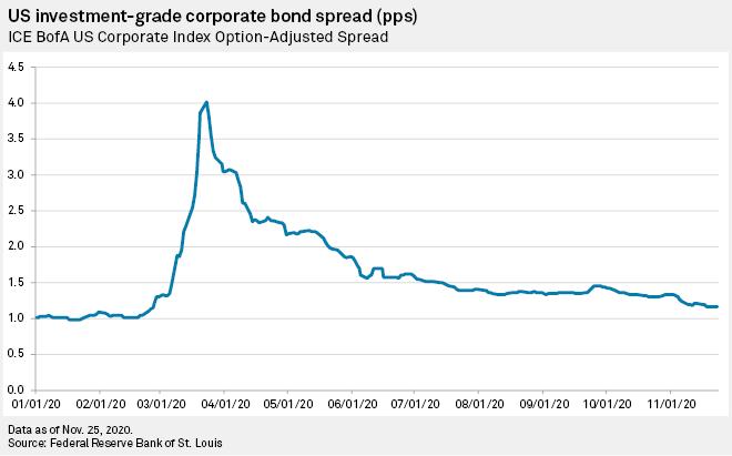 Get Defensive With Quality Bond Exposure Via IIGD 1