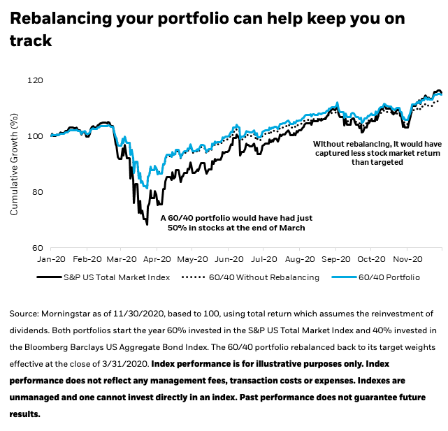 Get a 60-40 Portfolio With Just These Two ETFs 1