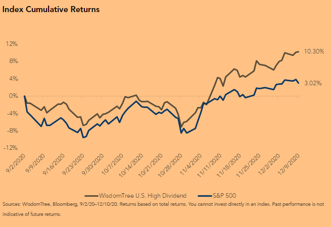 Index Cumulative Returns