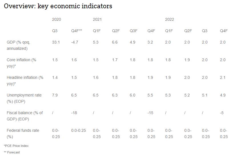 Overview Key Economic Indicators