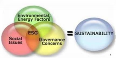 Responsible Investing Figure 3
