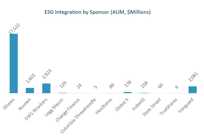 Shades of ESG Integration 1