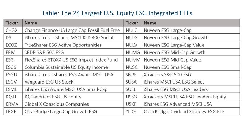 Shades of ESG Integration 5