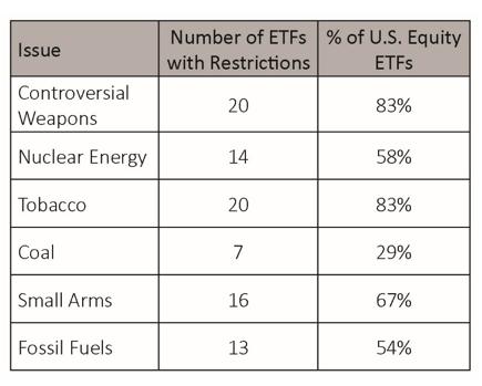 Shades of ESG Integration 6