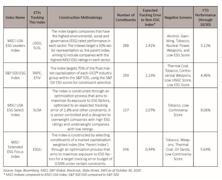 Shades of ESG Integration 7