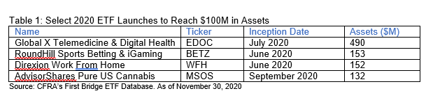 Table 1 Select 2020 ETF Launches