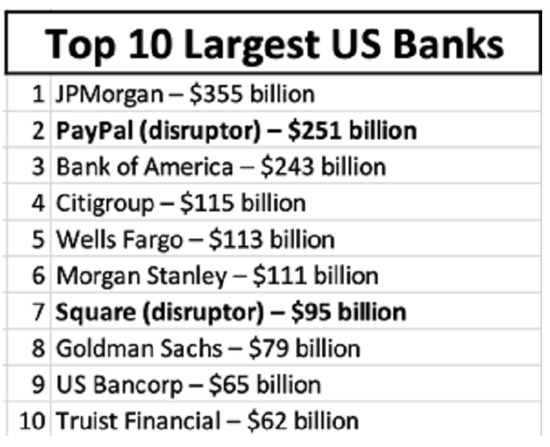 Top 10 Largest Banks