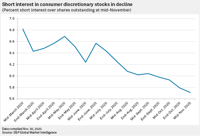"""You Might """"WANT"""" This Consumer Discretionary ETF As Short Sellers Flee 1"""