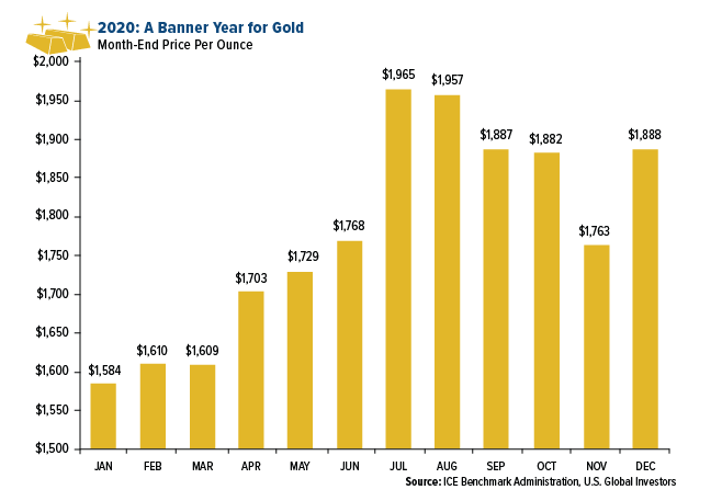 2020 Banner Year for Gold