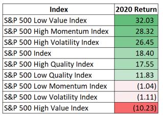 2020 Index Returns