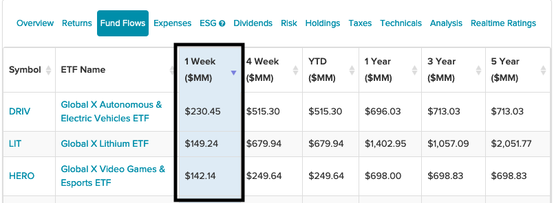 3 Global X ETFs That Saw The Highest Inflows The Past Week 1