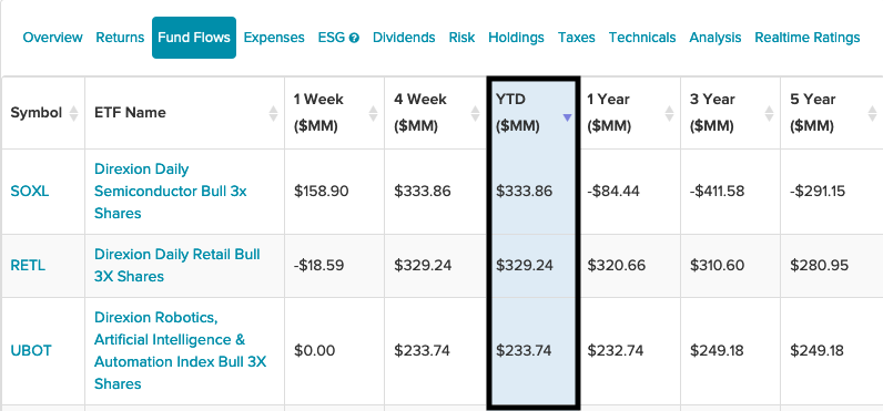 3 Leveraged ETFs From Direxion With The Highest YTD Inflows 1