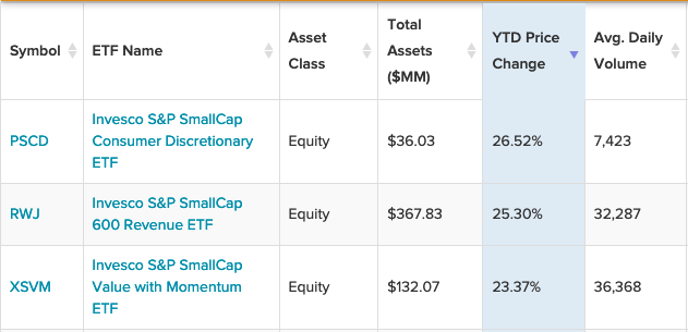 3 Small Cap Invesco ETFs Are Producing The Largest YTD Gains 1