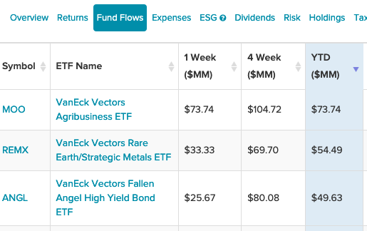 3 VanEck ETFs That Are Getting Strong Inflows to Start The Year 1