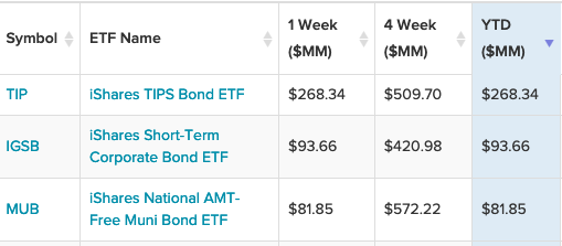 3 iShares Bond ETFs That Are Seeing Strong Inflows So Far in 2021 1
