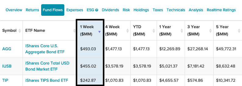 3 iShaares ETFs With Highest One-Week Inflows Show Bond Strength 1