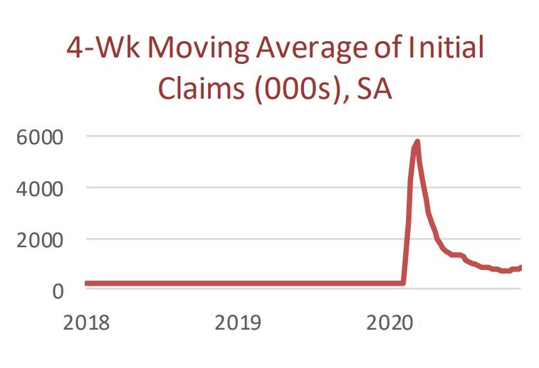 4 Week Moving Average