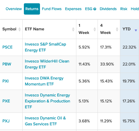 5 Best-Performing Invesco ETFs So Far Are in Energy Sector 1