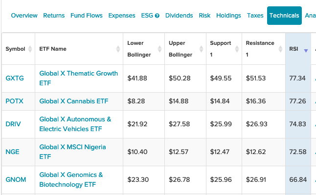 5 Global X ETFs That Are Showing Strong Momentum