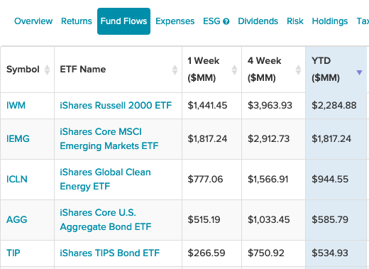 5 iShares ETFs That Are Seeing Strong Fund Flows in 2021 So Far