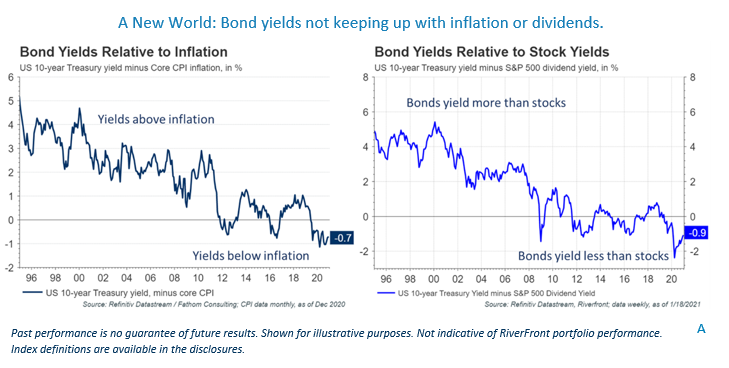A New World Bond Yields