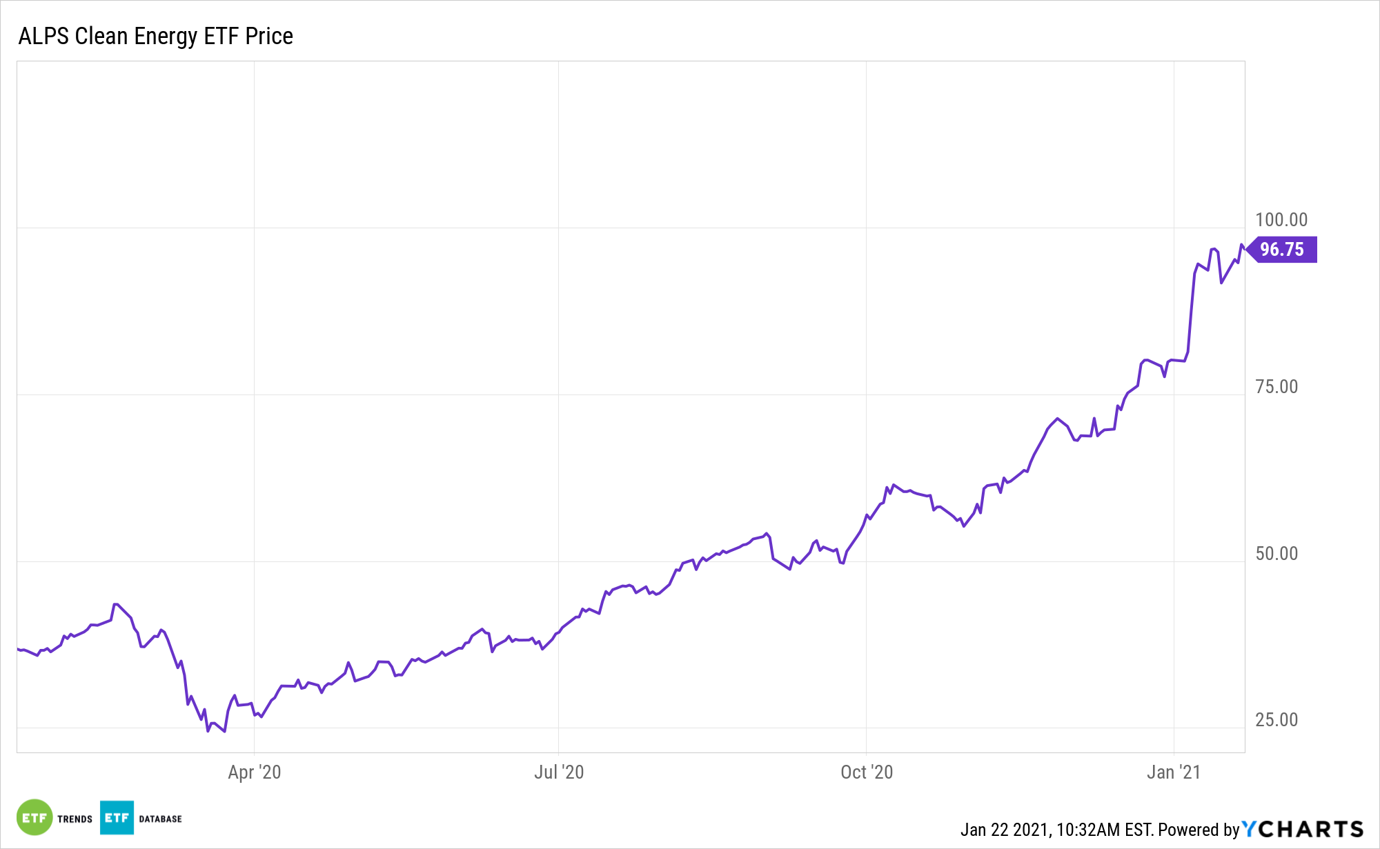 ACES 1 Year Performance
