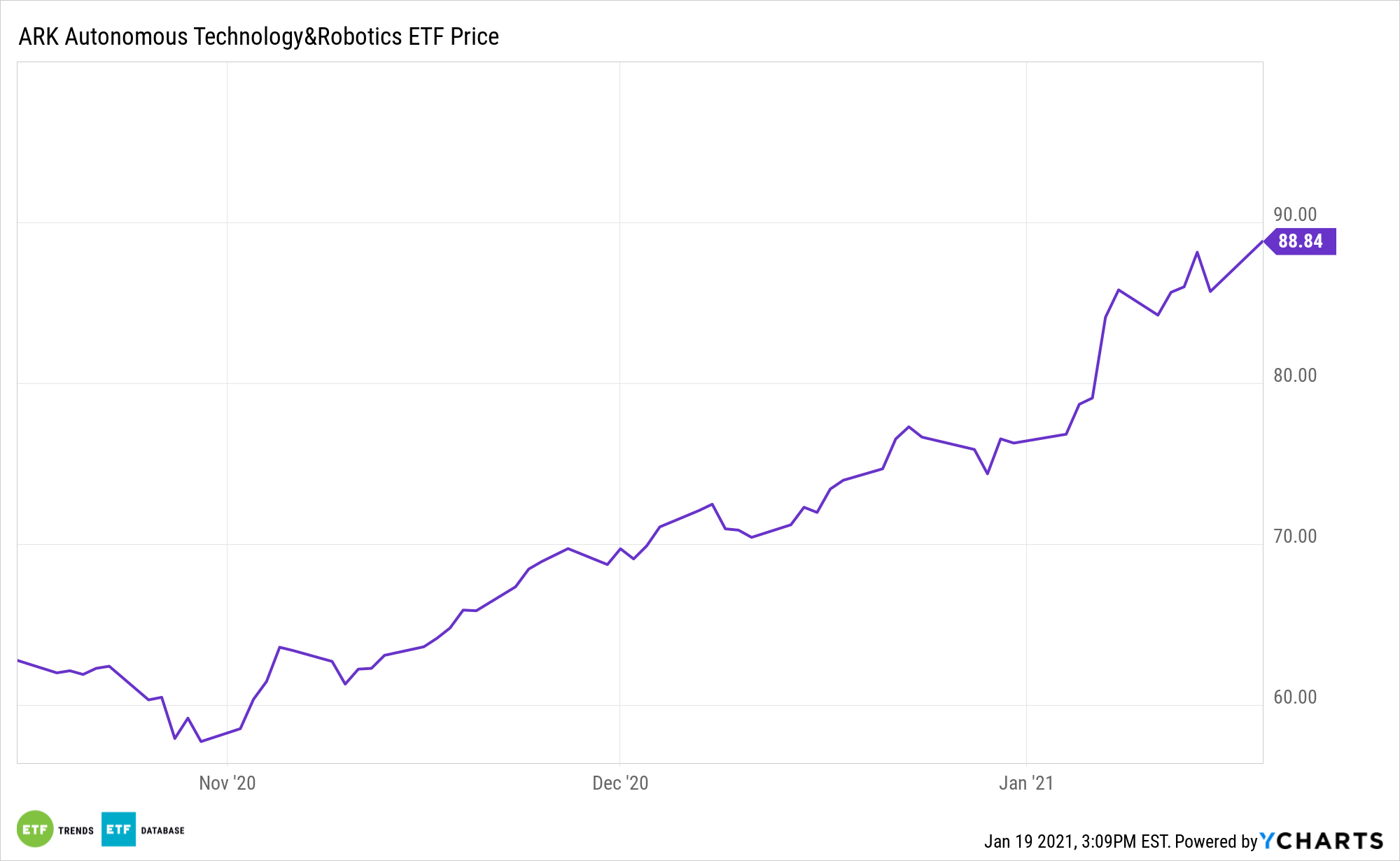 ARKQ 3 Month Performance