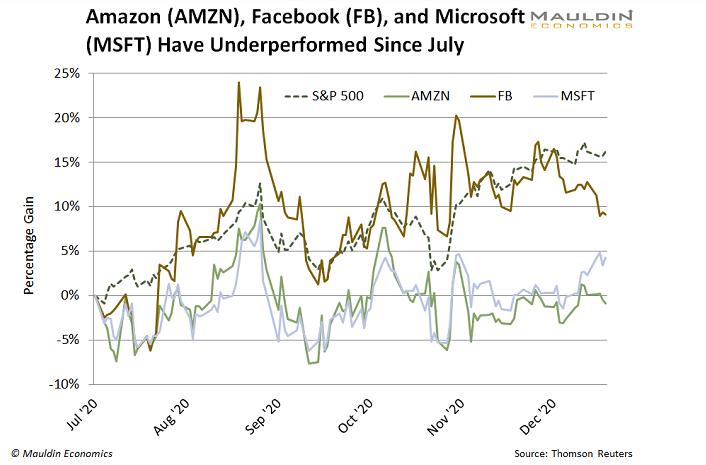 Amazon Facebook Microsoft