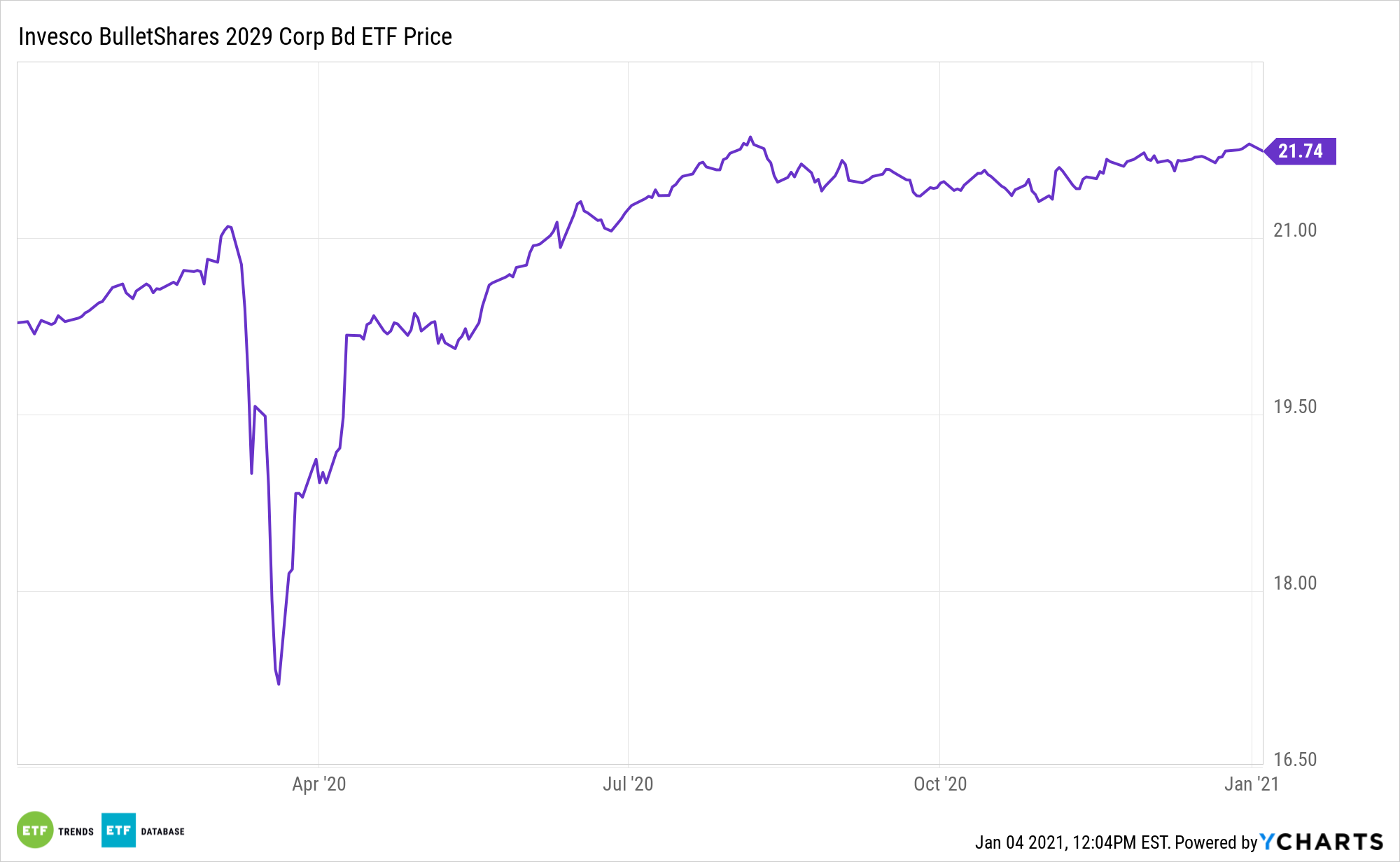BSCT 1 Year Performance