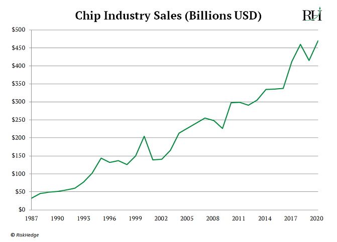 Chip Industry Sales