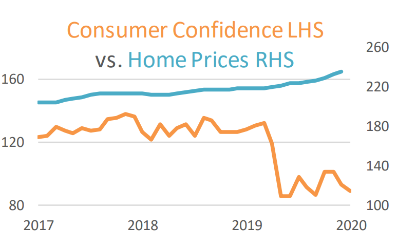 Consumer Confidence vs Home Prices