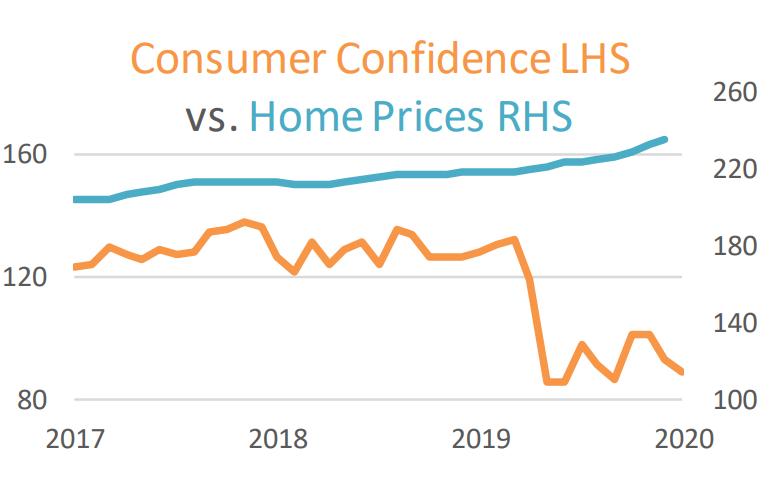 Consumer Confidence vs Home Prices